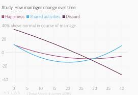 How Happiness In Marriage Changes Over Time Quartz