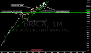 Brk A Stock Quote New BRKA Stock Price And Chart TradingView