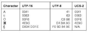 Utf 8 Chart Supporting Multilingual Databases With Unicode