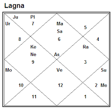 Saptamsa Chart Vedic Astrology 2010 The Case Of Pregnancy Divisional Charts