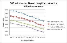 308 Winchester Ballistics Chart 308 Winchester 7 62x51mm Nato Barrel Length Versus