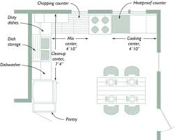 Small Picture Perfect Kitchen Layout Home Design