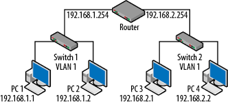 routing and switching routing switching sevenit