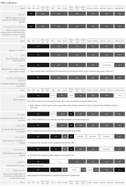 Css And Browser Compatibility Chart The Relentless