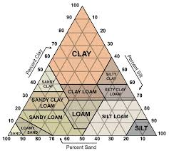 Sand Silt Clay Size Chart Solved Soil Is Composed Of Particles That Are Categorized