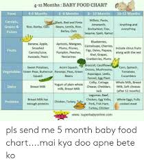 8th Month Baby Food Chart 4 12 Months Baby Food Chart Food 4 6 Months 6 8 Months 8 10