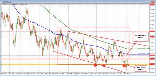 Eur Usd 4 Hour Chart Eurusd Ticks Above 100 Bar Ma On 4 Hour Chart Works Back