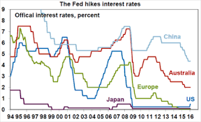 Us Federal Interest Rate Chart Solomons Ark The Us Federal Reserve Raises Interest Rates