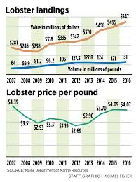 Lobster Price Chart Maine Lobster Catch Tipped The Scale At A Record 130 Million