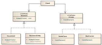 Visitor Design Pattern Best Visitor Design Pattern CodeProject