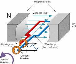 alternating current generator diagram. ac generator alternating current diagram electronics tutorials