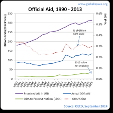 foreign aid for development assistance global issues aid fell throughout the 1990s after 2001 it picked up