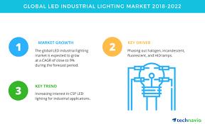 Us Led Lighting Market Size Global Led Industrial Lighting Market Growth Analysis And