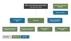 Ocio Organizational Structure U S Department Of The Interior