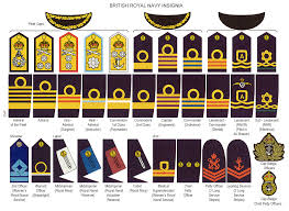 Navy Rank Insignia Chart British Miltary Ranks British Military Ranks