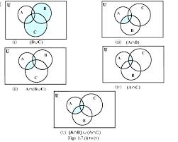 Union And Intersection Of Sets Venn Diagram Discrete Math Venn Diagram Csdmultimediaservice Com