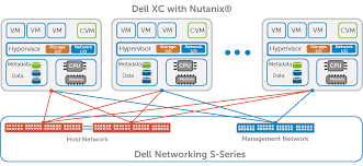dell networking for dell xc web appliances based on nutanix os Dell Select Network Adapter at Dell Network Diagram