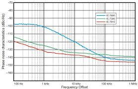 The New Ic 7610 Direct Sampling Sdr Hf 6m Transceiver