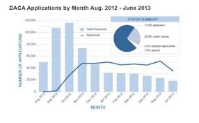 Derived Citizenship Chart Immigration Facts Deferred Action For Childhood Arrivals Daca