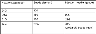 Injection Needle Size Chart Chart Of The Nozzle Size To Corresponding Beads Size And The