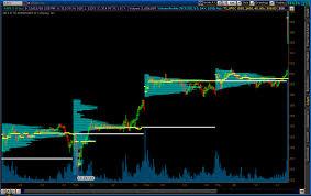 Market Profile Charts Thinkorswim Poc Vah Val For Thinkorswim Market Profile Traders