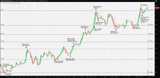Usd Mxn Chart Usd Mxn Forex Usdrub Usdmxn Usdcnh Cnhjpy Eurcnh And