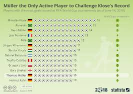 Chart Müller The Only Active Player To Challenge Kloses