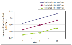 Hydrogen Production Cost As Function Of Annual Interest Rate For