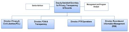 Ofac Organizational Chart Privacy Transparency And Records