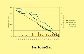 Burn Chart Is Your Burn Down Chart Burning Correctly