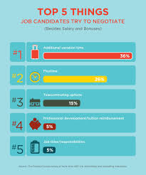 questions to ask when negotiating salary the creative group negotiating perks