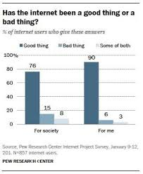 effect of internet on society technology s effect on business l t is the internet bad for society and relationships data mine graph showing poll answers to question