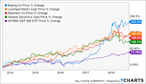 Boeing Stock Chart Boeing Should You Buy The Best Performing Defense Stock Now