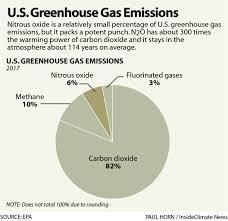 Nitrous Oxide Chart Chart Nitrous Oxides Percentage Of U S Greenhouse Gas