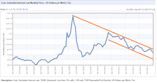 World Coal Price Chart Hr Diesel Steam Boiler For Central Heating System Top Quality