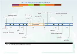 Example Of Timeline Chart Timeline Examples Free Templates Available