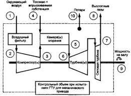 ГОСТ Р Установки газотурбинные Методы испытаний  Рисунок 2 Контрольный объем при испытаниях ГТУ для механического привода