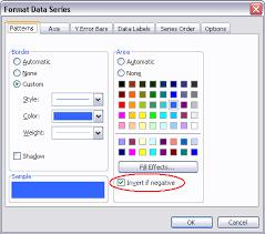 Invert Excel Chart Format If Negative