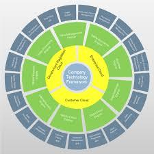 Company Framework Circular Chart Free Company Framework