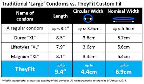 48 Particular Magnum Condoms Size