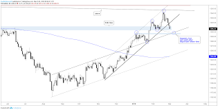 Gold Silver Price Charts Sellers Gaining Upper Hand As
