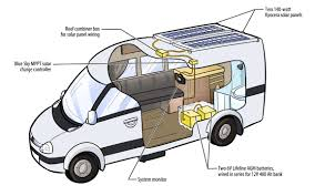 sprinter rv rv solar systems rv solar system diagram