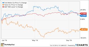 Tesla Stock Price Chart Better Buy Tesla Vs Ford Motor The Motley Fool