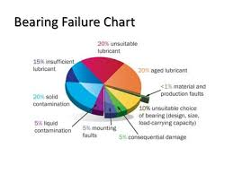 Bearing Damage Chart Bearing Failure And Its Causes And Countermeasures