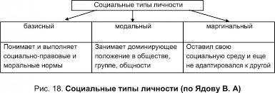Социальная среда и личность это что такое Социальная среда и  Социальные типы личности модальная маргинальная личность по Ядову В А