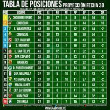 Tabla De Posiciones Futbol Mexicano Segunda Division