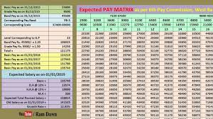 Expected Structure Of 6th Pay Commission With Pay Matrix