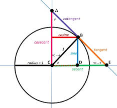 Secant Line Definition Of Secant Line Math Square