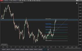 How To Customize The Fibonacci Retracement And Extension Levels