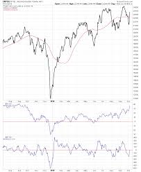 Nyse Advance Decline Line Chart Nyse And Nasdaq Advance Decline Charts Stage Analysis